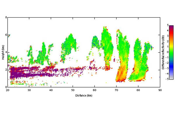 Data available from the 3 Ghz radar at Chilbolton, from Browning et al (2007).