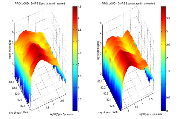 DMPS size distributions showing cloud processing of aerosol