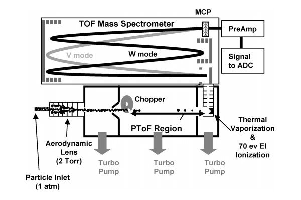 Schematic of the TOF-AMS (Centre for Atmospheric Science - The ... on as is to be diagram, a schematic circuit, ups battery diagram, template diagram, layout diagram, circuit diagram, ic schematic diagram, a schematic drawing, simple schematic diagram,