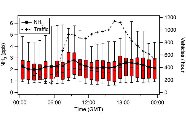 Diurnal cycle of ammonia suggesting link to traffics sources.