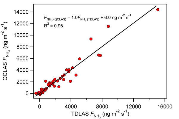 Eddy covariance fluxes of ammonia measured using the QCLAS plotted against (a) EC fluxes from the CEH TDLAS