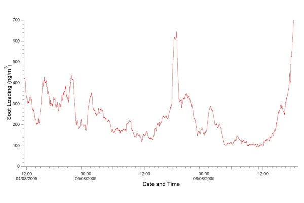 C. Time series of integrated soot loading in µg/m3.