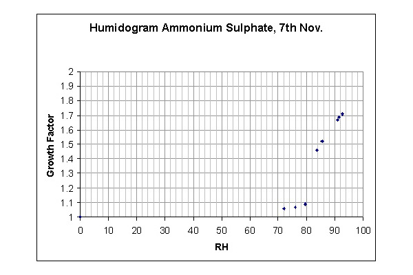 Fig 2. Humidogram of Ammonium Sulphate aerosol nebulised in the lab to test the HTDMA. Measured hygroscopic properties are seen to match the standard properties.