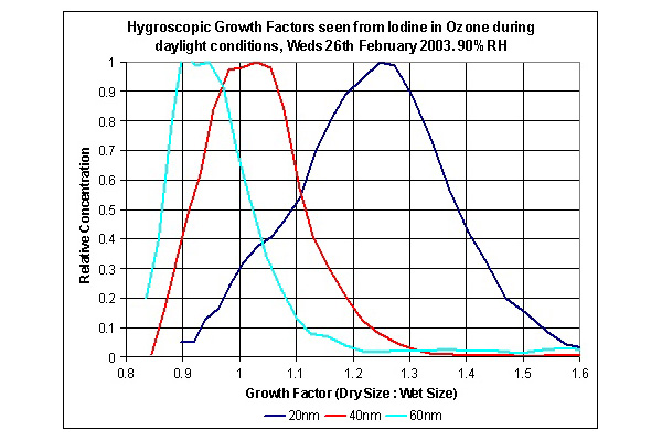Fig 3. HTDMA data showing a growth factor of less than one, for some aerosol produced in the lab.