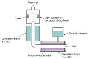 Schematic of a Condensation Particle Counter.