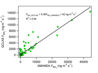Eddy covariance fluxes of ammonia measured using the QCLAS plotted against (a) EC fluxes from the TDLAS