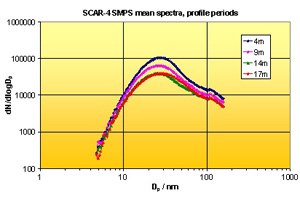 Mean SMPS spectra at four different heights in a street canyon.