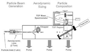Schematic of SP-AMS