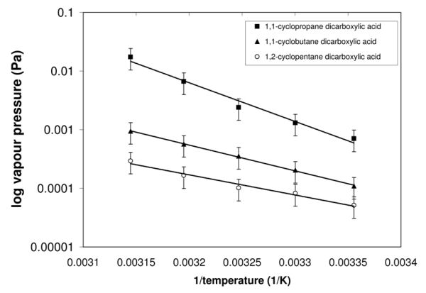 Figure 1. A Clasius-Clayperon plot of the vapour pressure against termperature gives us the enthalpy and entropy of sublimation.