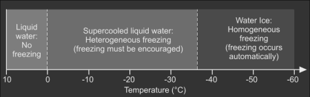 Freezing processes