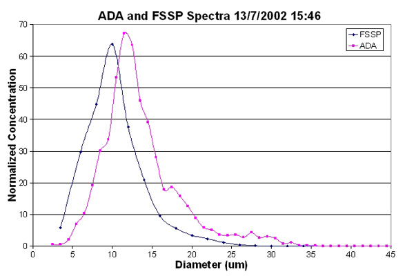 Comparison of FSSP and Airborne Droplet Analyser size distributions, showing good agreement between the two for small droplets.