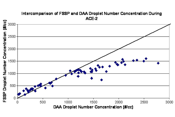 Plot of FSSP and Droplet Aerosol Analyser number concentration under conditions of high droplet number. The concentration reported by the FSSP tails off at high concentrations because of multiple particle coincidence in the instrument's laser beam.