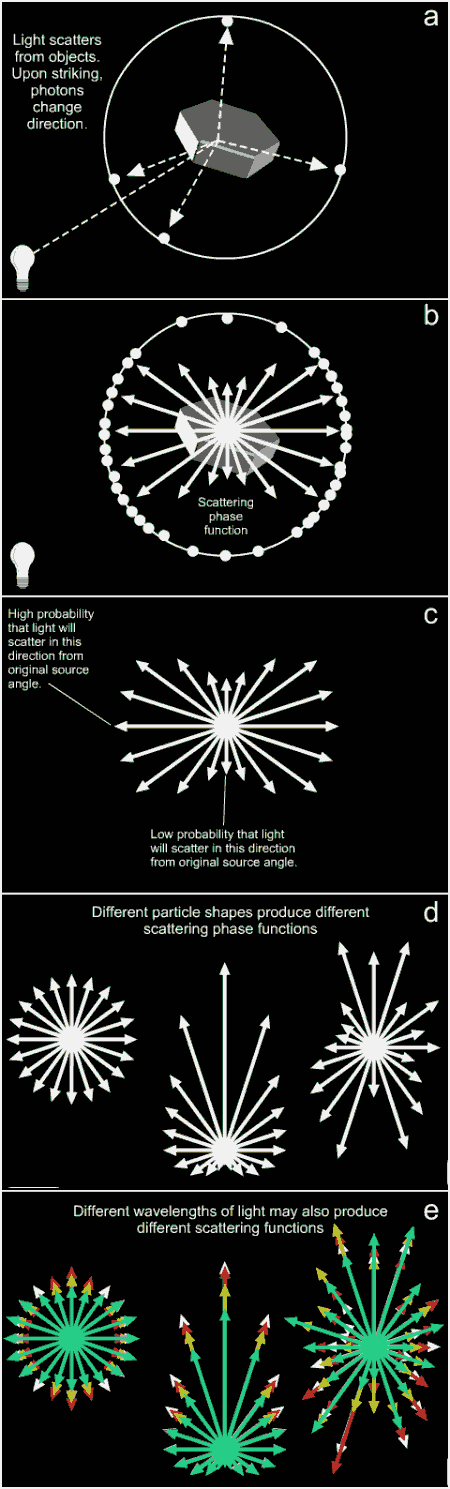 Figures showing light scattering by ice crystals