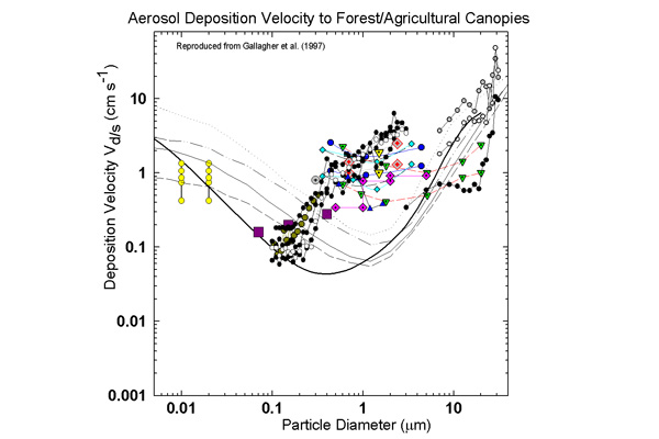 Fig 4. Some typical results of measurements of the deposition velocity of aerosols (both dry and wet) to different types of surfaces; grassland, forests and agricultural crops as a function of their size.