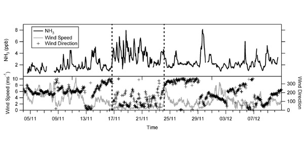 Fig 2. Typical time series of ammonia concentration in a city.
