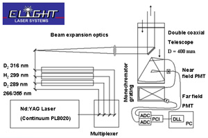 Schematic of the five wavelength lidar designed by Elight lasers.